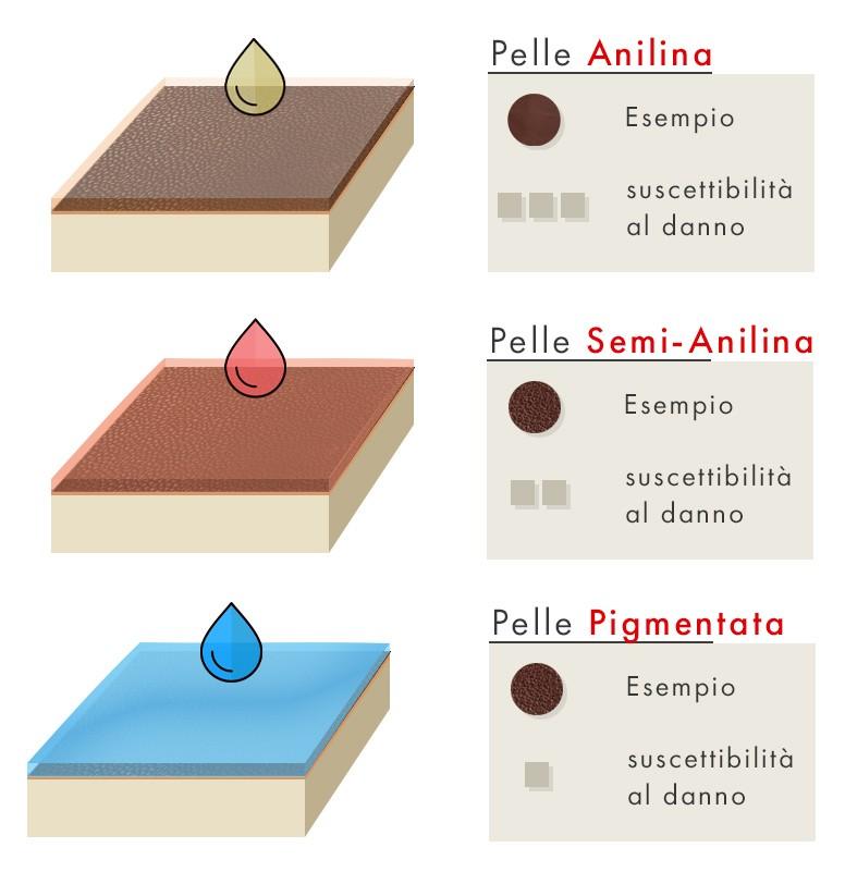 Tintura dei pellami